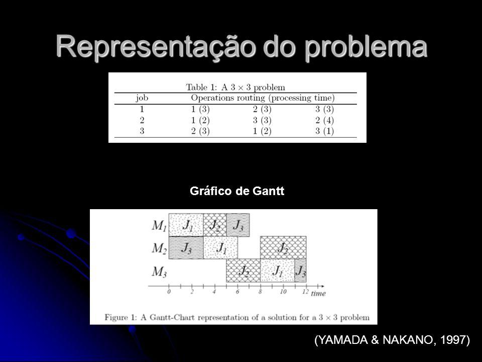 Representação do problema (YAMADA & NAKANO, 1997) Gráfico de Gantt