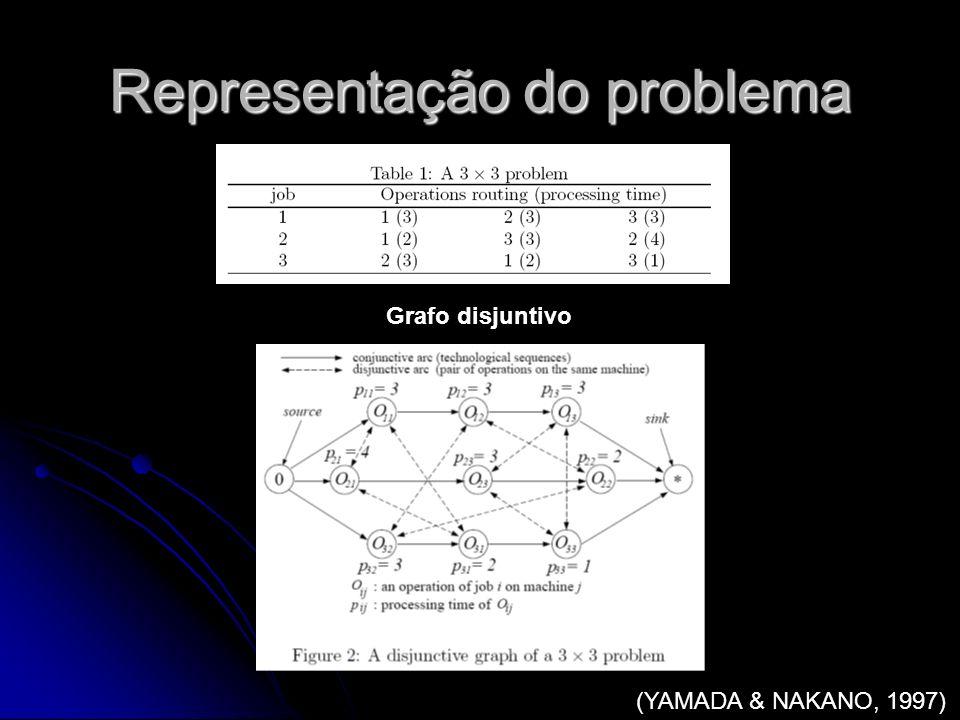 Representação do problema O O 11 O 21 O 12 O 13 * O 32 O 31 O 33 O 23 O 22 Arco conjuntivo ( ): seqüência tecnológica Arco disjuntivo ( ): par de operações na mesma máquina O ij = operação da tarefa i na máquina j P ij = tempo de processamento da operação O ij P11=3 P12=3P13=3 P21=4P23=3P22=2 P32=3 P31=2P33=1