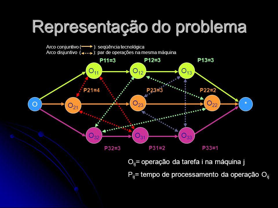 Representação do problema O O 11 O 21 O 12 O 13 * O 32 O 31 O 33 O 23 O 22 Arco conjuntivo ( ): seqüência tecnológica Arco disjuntivo ( ): par de oper