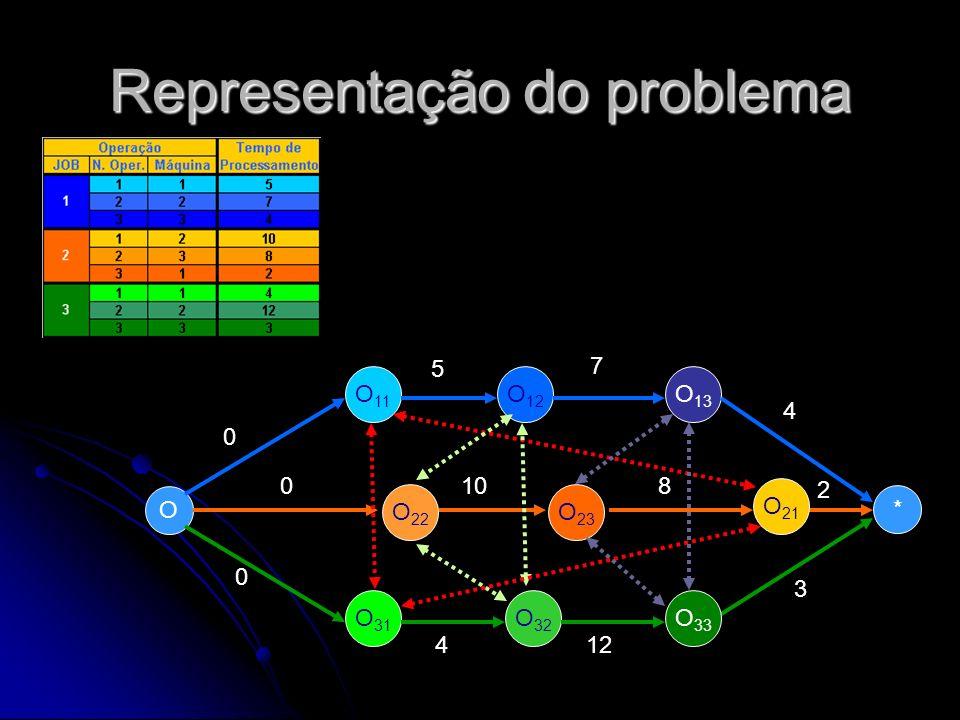Representação do problema O O 11 O 22 O 12 O 13 * O 31 O 32 O 33 O 23 O 21 0 0 0 5 7 4 108 2 412 3 O O 11 O 22 O 12 O 13 * O 31 O 32 O 33 O 23 O 21 0 0 0 5 7 4 108 2 412 3 4 7 10 3
