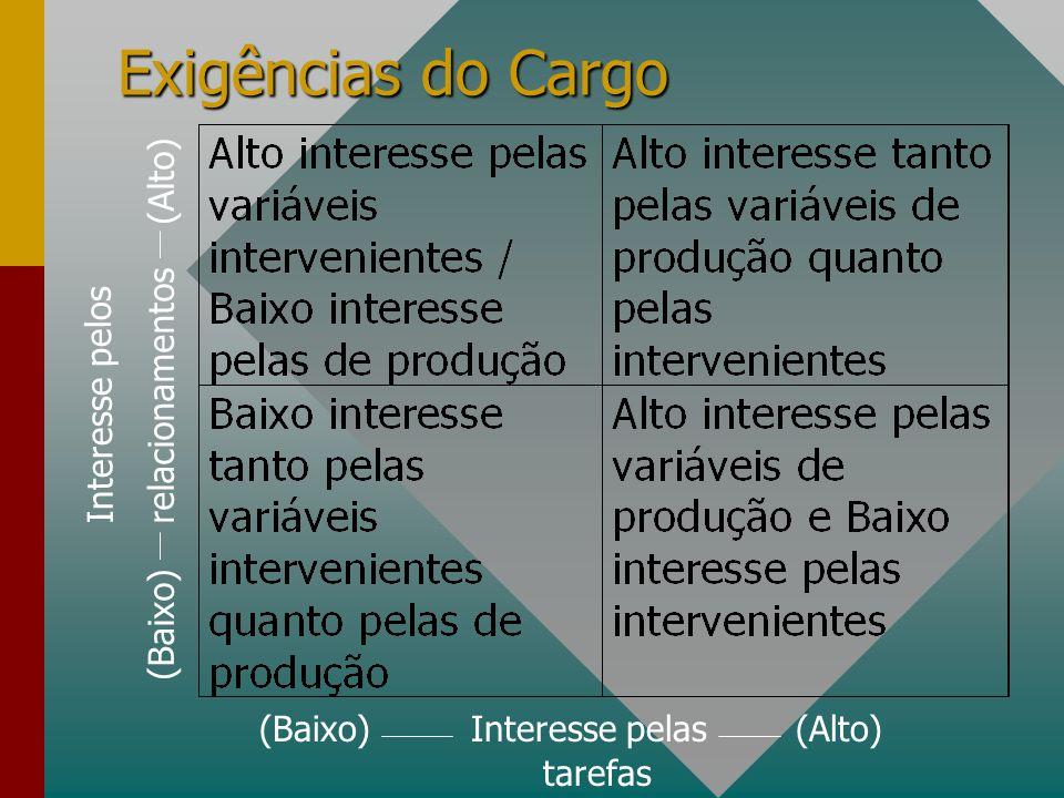 Exigências do Cargo (Baixo) relacionamentos (Alto) tarefas (Baixo) Interesse pelas (Alto) Interesse pelos