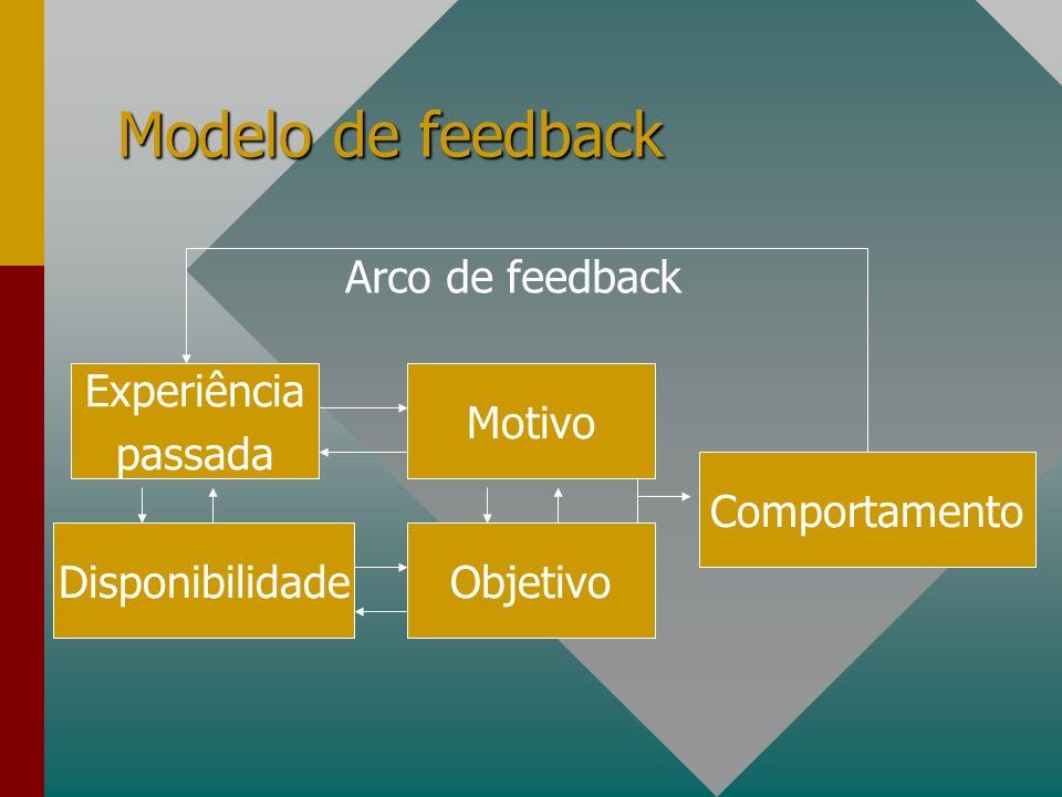 Modelo de feedback Experiência passada Disponibilidade Motivo Objetivo Comportamento Arco de feedback