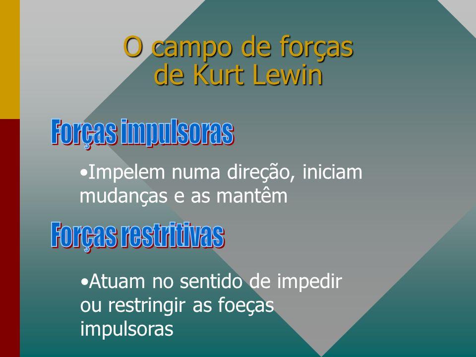 O campo de forças de Kurt Lewin Impelem numa direção, iniciam mudanças e as mantêm Atuam no sentido de impedir ou restringir as foeças impulsoras