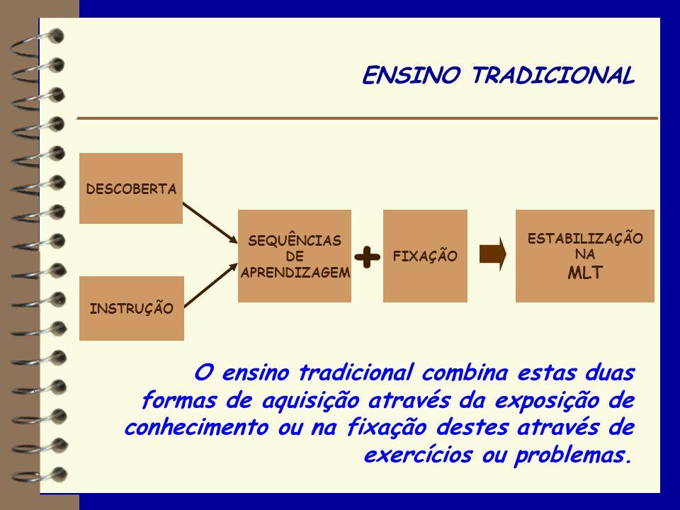 APRENDIZAGEM POR INSTRUÇÃO Consiste em comunicar um conhecimento, sob forma verbal ou formulando um texto, conduzindo o estudante a um saber. A instru