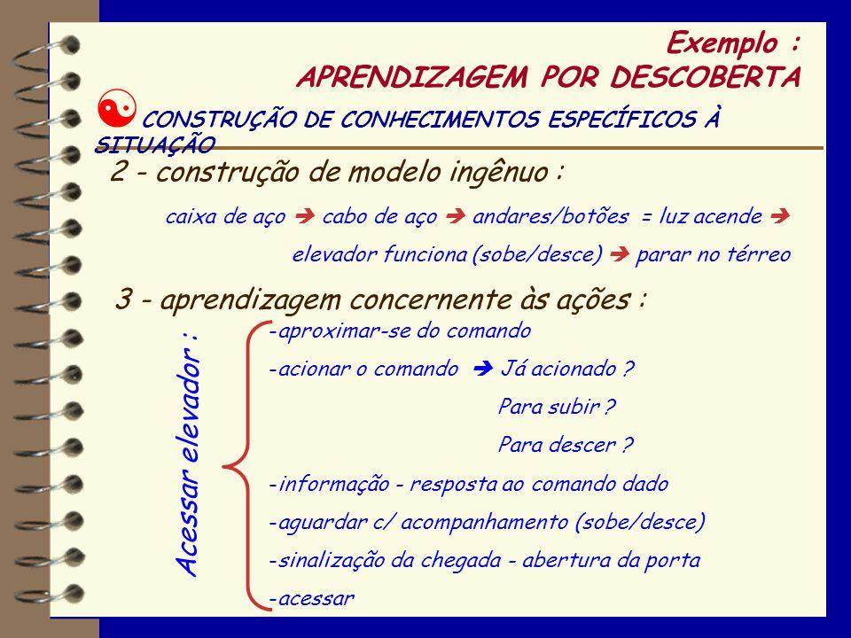 [ CONSTRUÇÃO DE CONHECIMENTOS ESPECÍFICOS À SITUAÇÃO Exemplo : APRENDIZAGEM POR DESCOBERTA 1 - compreensão do dispositivo : Representação por intuição