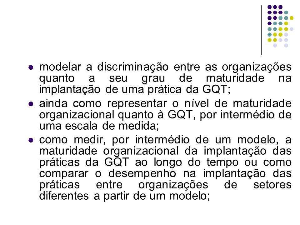 modelar a discriminação entre as organizações quanto a seu grau de maturidade na implantação de uma prática da GQT; ainda como representar o nível de