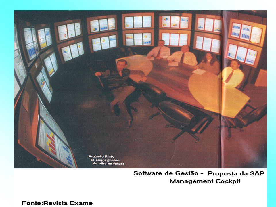 Planificação Indicador 3 Indicador 2 ObjetivosDesvios = Objetos Medição Objetivos e Balizas Outros Objetos da Gestão a Controlar Organização Execução e Direção das Operações Monitoração da Gestão Indicador 1 Resultadosversus Objetivos Norma Margem Prazo = = Desvios Tendências Controle Avaliação Decisões Análise Sistema de Informação Dados + Cálculos Indicador 4 Indicador 2 Informações Alternativas Voyer,1994