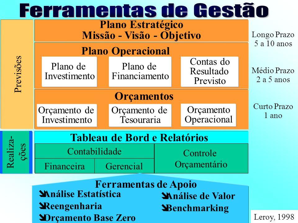 INTELIGÊNCIA ECONÔMICA Controle Orçamentário Orçamento Estratégia Planos de Ação Empresário Tableau de Bord Controller Contabilidade Geral Contabilidade Gerencial Retrovisor Radar Telescópio Binóculos Luneta LEROY, 1998