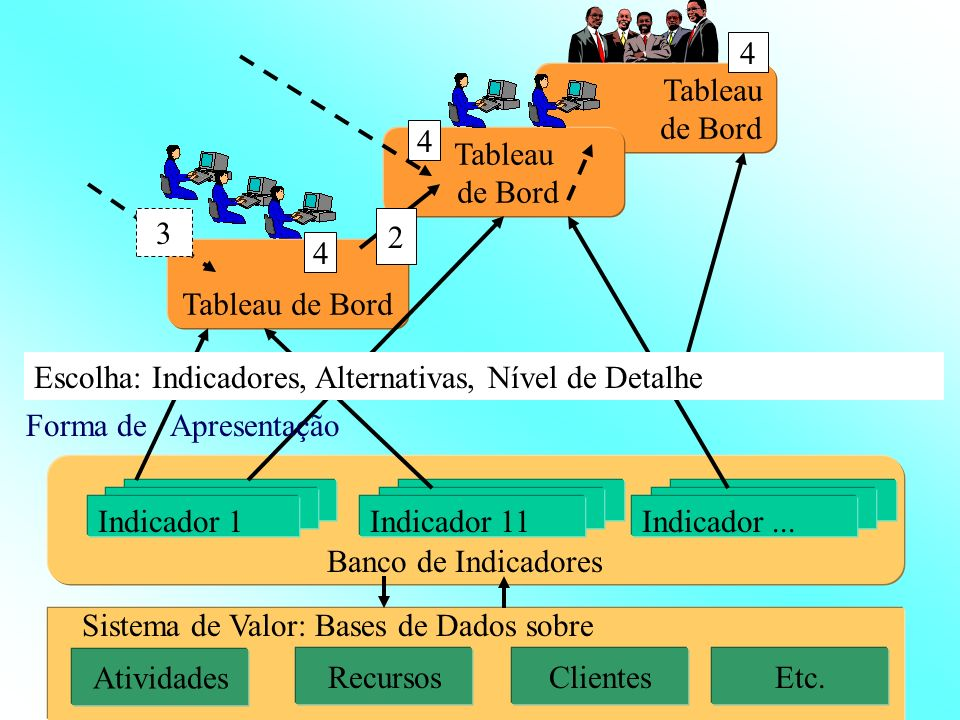 Os tableaux de bord e a direção hierárquica 1 7 Tableau de bord da direção superior 6 5 Indicadores 1 Conjunto de indicadores Sistemas de informação e bases de dados Tableau de bord dos gerentes de unidade 2 Relatório detalhado de gestão Relatório operacional 4 3
