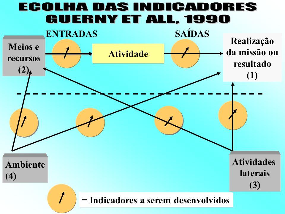 ALGUNS CRITÉRIOS: A abordagem de GUERNY et all (sistema) Métodos dos mapas cognitivos (Arthus, 1) A abordagem de SAULOU A abordagem de VOYER