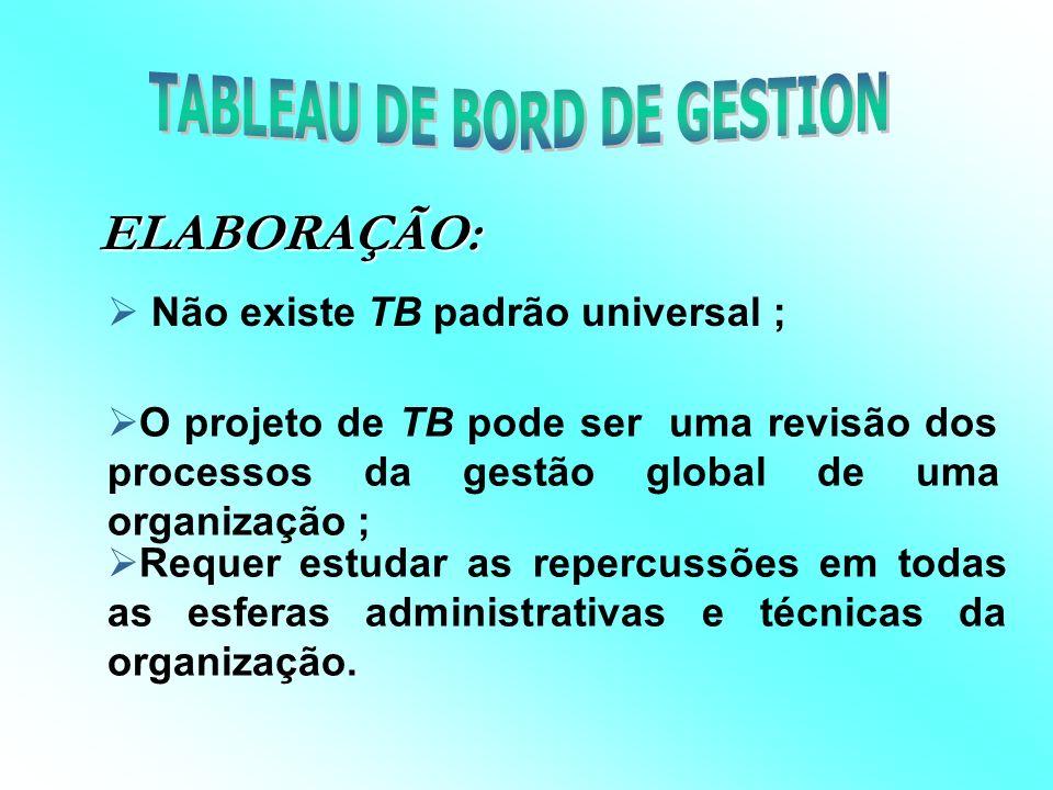 Tableau de Bord de um Diretor Geral t t t tt Vendas Novos produtos Novas aplicações Capital intelectual Práticas de máxima eficiência BOISVERT