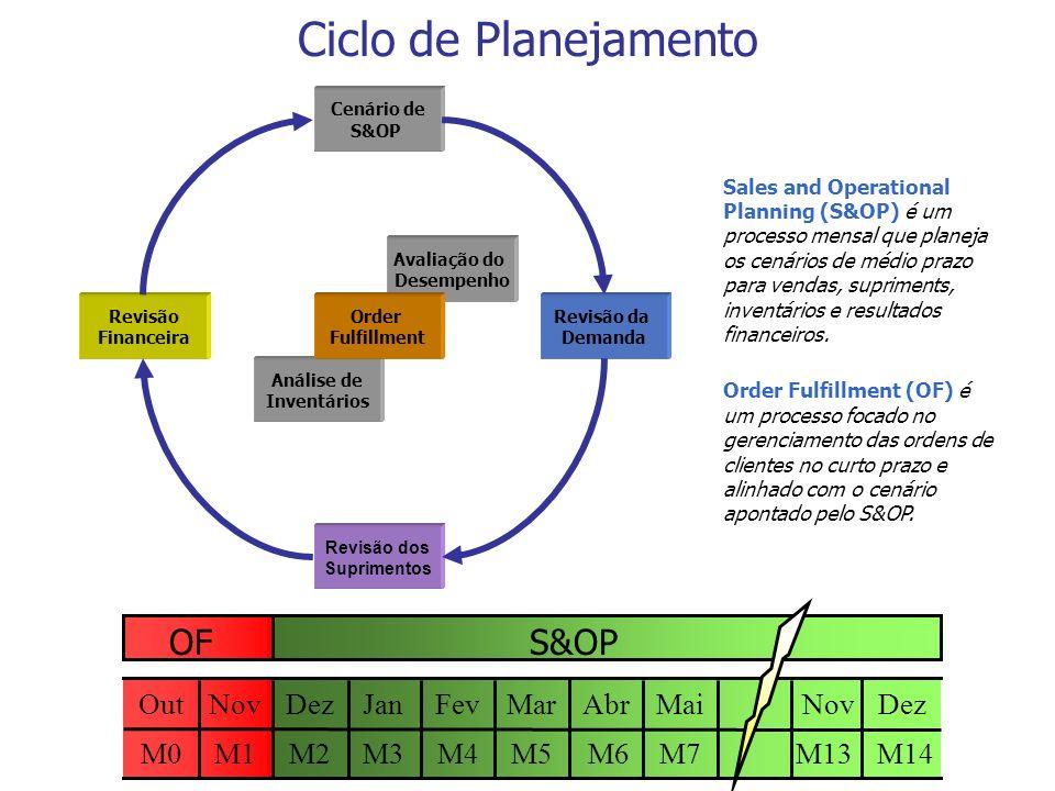 Ciclo de Planejamento Análise de Inventários Avaliação do Desempenho Cenário de S&OP Revisão da Demanda Revisão dos Suprimentos Revisão Financeira Ord