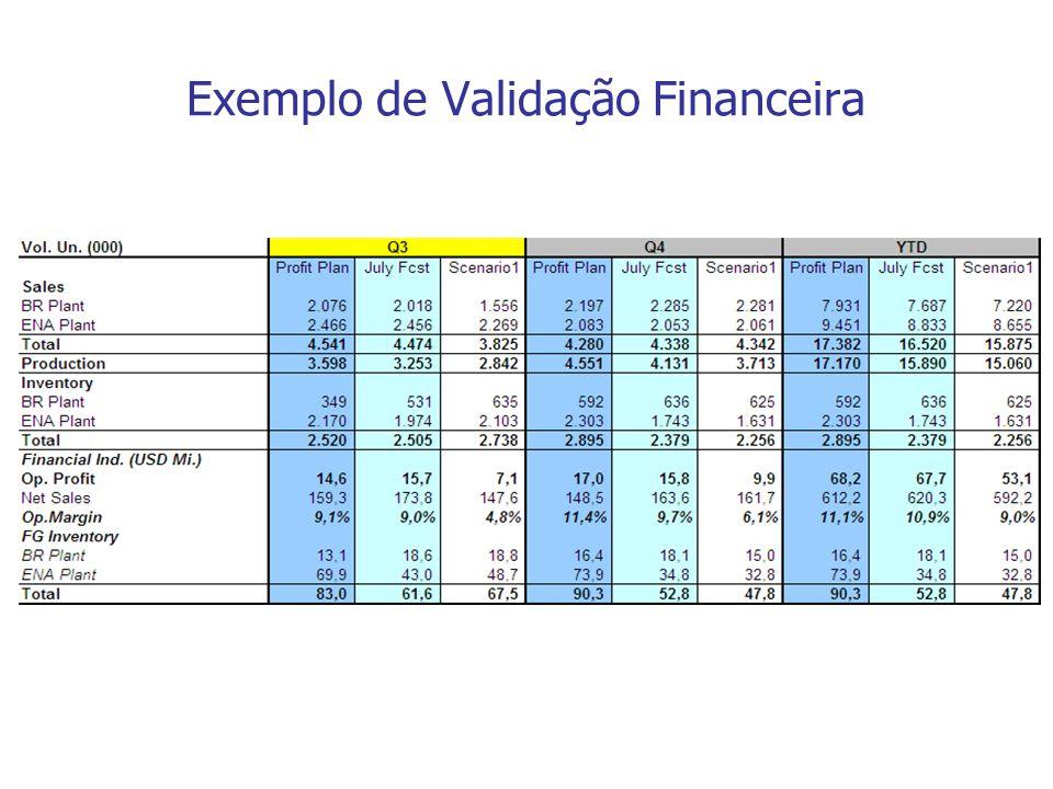 Exemplo de Validação Financeira