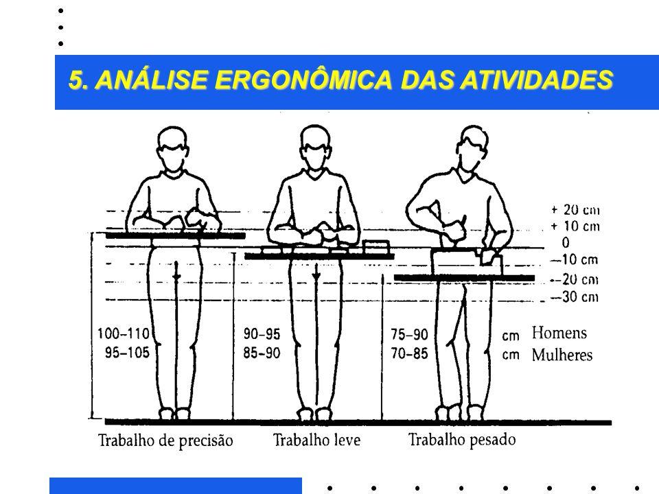33 2. ANTROPOMETRIA: MEDIDAS E APLICAÇÕES FIGURA 2.21 - Aspectos a serem considerados na decisão sobre o trabalho sentado ou em pé 5. ANÁLISE ERGONÔMI