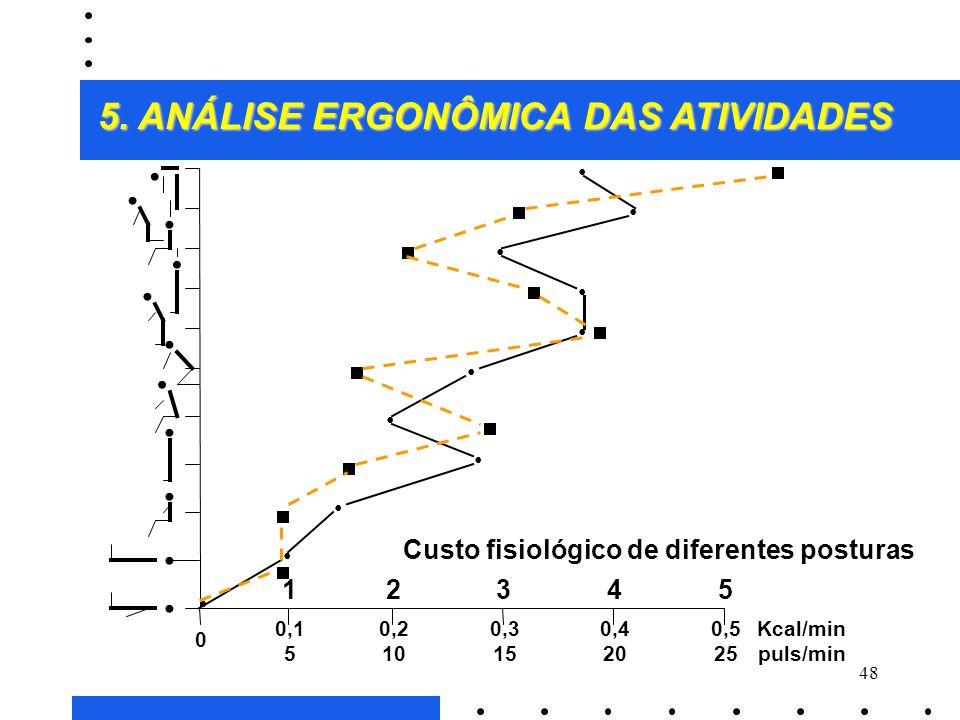 47 Os principais métodos de avaliação postural: À Medida do custo energético: ò A contração estática dos músculos não leva à um considerável aumento d