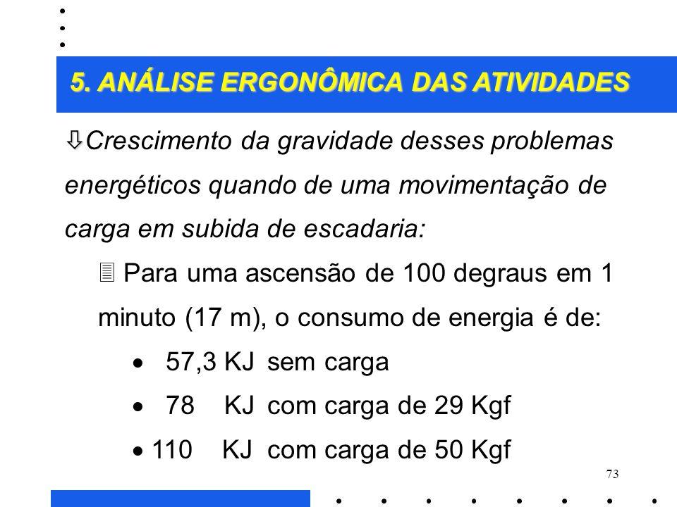 72 5. ANÁLISE ERGONÔMICA DAS ATIVIDADES ò Excesso de carga, apesar de uma boa pega: 3 Ocorre crescimento excessivo da energia consumida e da necessida