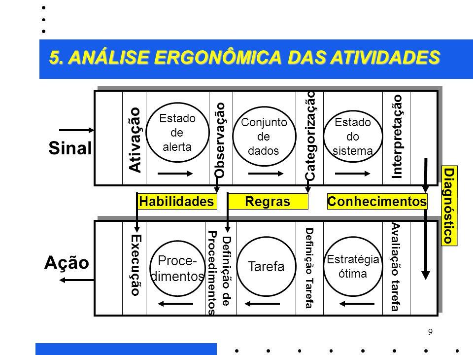 8 O modelo pode ser caracterizado por três aspectos: 3apresenta uma formalização das diferentes fases do tratamento da informação; 3distingue, a parti