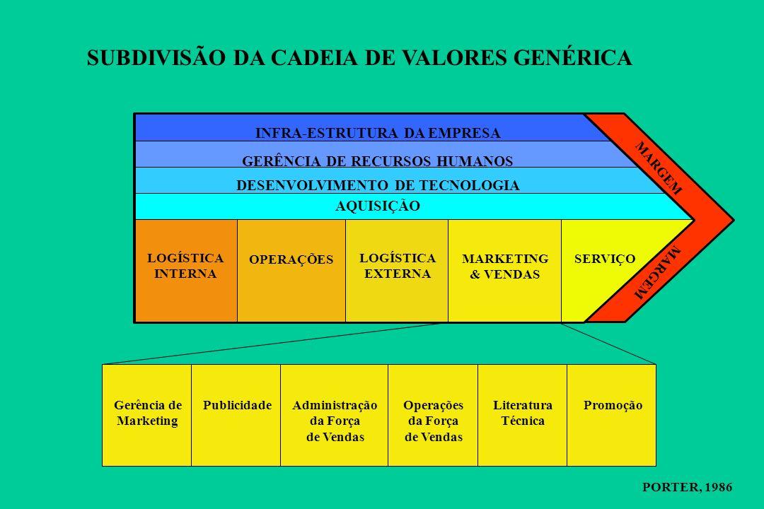A CADEIA DE VALORES GENÉRICA PORTER, 1986 ATIVIDADES PRIMÁRIAS ATIVIDADES DE APOIO MARGEM INFRA-ESTRUTURA DA EMPRESA DESENVOLVIMENTO DE TECNOLOGIA GERÊNCIA DE RECURSOS HUMANOS AQUISIÇÃO LOGÍSTICA INTERNA OPERAÇÕES LOGÍSTICA EXTERNA MARKETING & VENDAS SERVIÇO