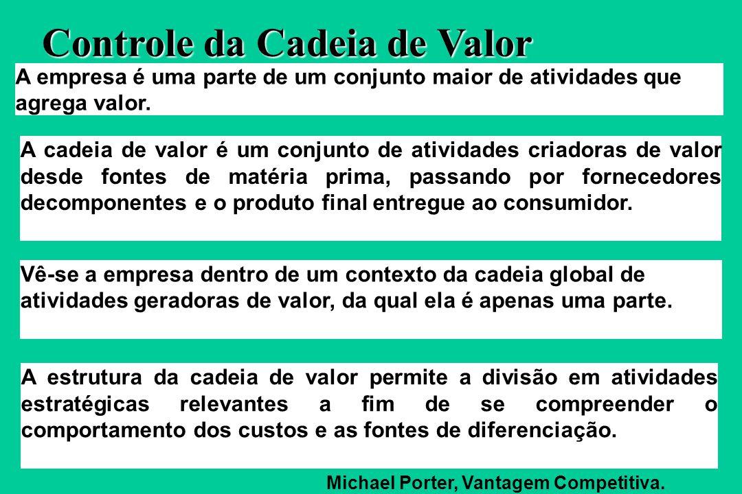 Cadeias de Valor do Comprador Cadeias de Valor do Canal Cadeia de Valor da Empresa Cadeias de Valor do Fornecedor Empresa de uma Única Fábrica PORTER,