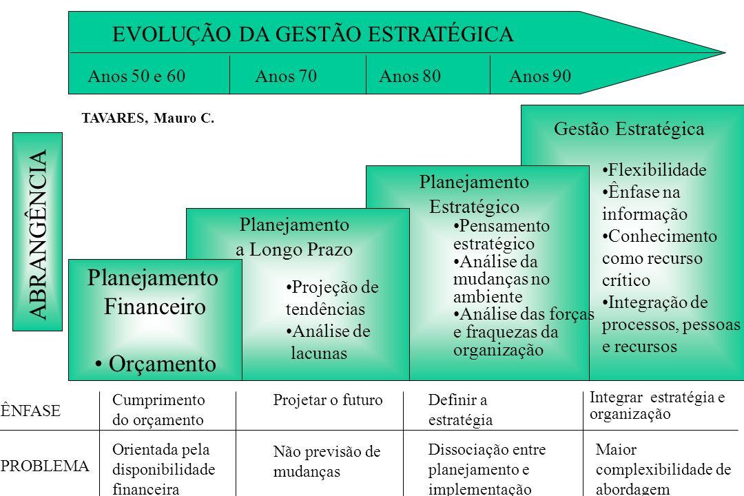 Gestão Estratégica Metas Gestão por Processos Atividades Visão e Valores Objetivos Estratégicos Gestão da Performance Indicadores de Gestão - FCS Nece