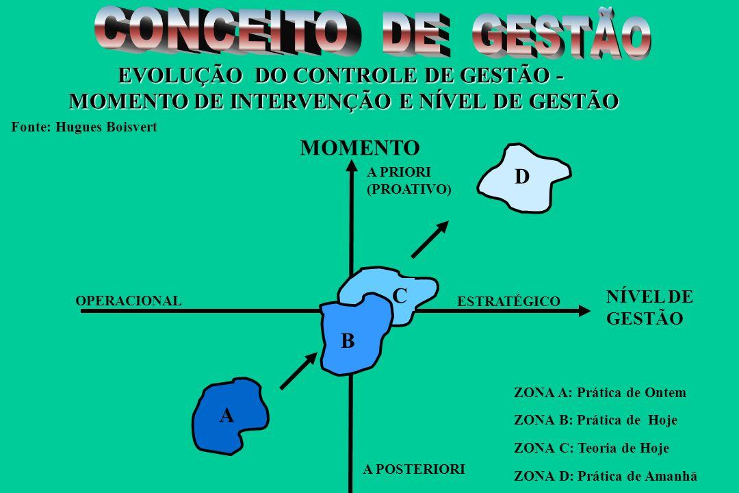 A PRIORI (PREVENTIVO) A POSTERIORI (CURATIVO) NORMAS DO PRODUTO SATISFAÇÃO DOS CLIENTES Controle da Gestão pelos resultados financeiros Gestão das Atividades Gestão da Qualidade (por exemplo, regras preventivas) Controle de Qualidade pelo controle da satisfação pelo controle da satisfação do consumidor - EVOLUÇÃO - CONTROLE DE GESTÃO E CONTROLE DE QUALIDADE Fonte: Hugues Boisvert