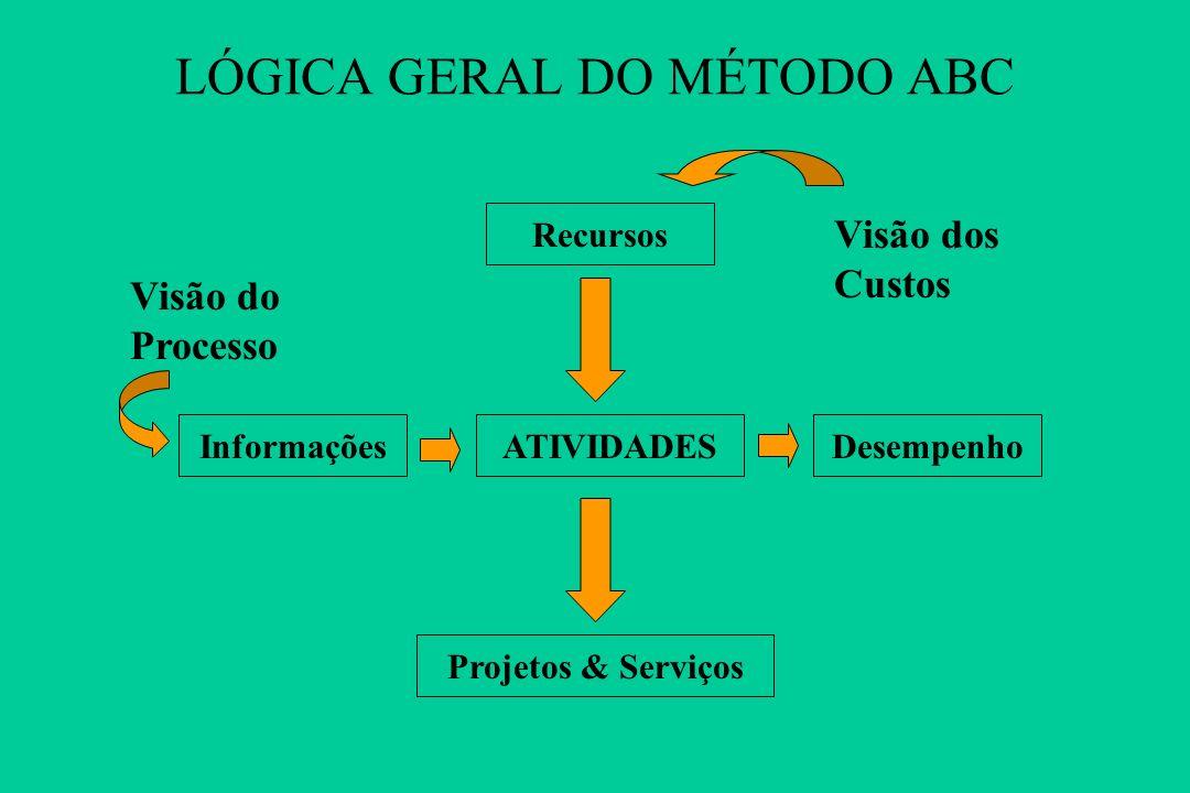 NÍVEL DE GESTÃO OPERACIONAL ESTRATÉGICO A POSTERIORI MOMENTO A PRIORI (PROATIVO) A ZONA A: Prática de Ontem EVOLUÇÃO DO CONTROLE DE GESTÃO - MOMENTO D