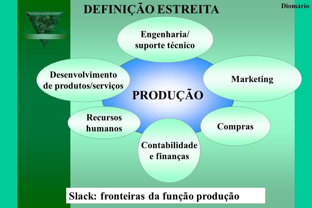 LÓGICA GERAL DO MÉTODO ABC Visão dos Custos Visão do Processo Recursos Projetos & Serviços ATIVIDADESInformaçõesDesempenho