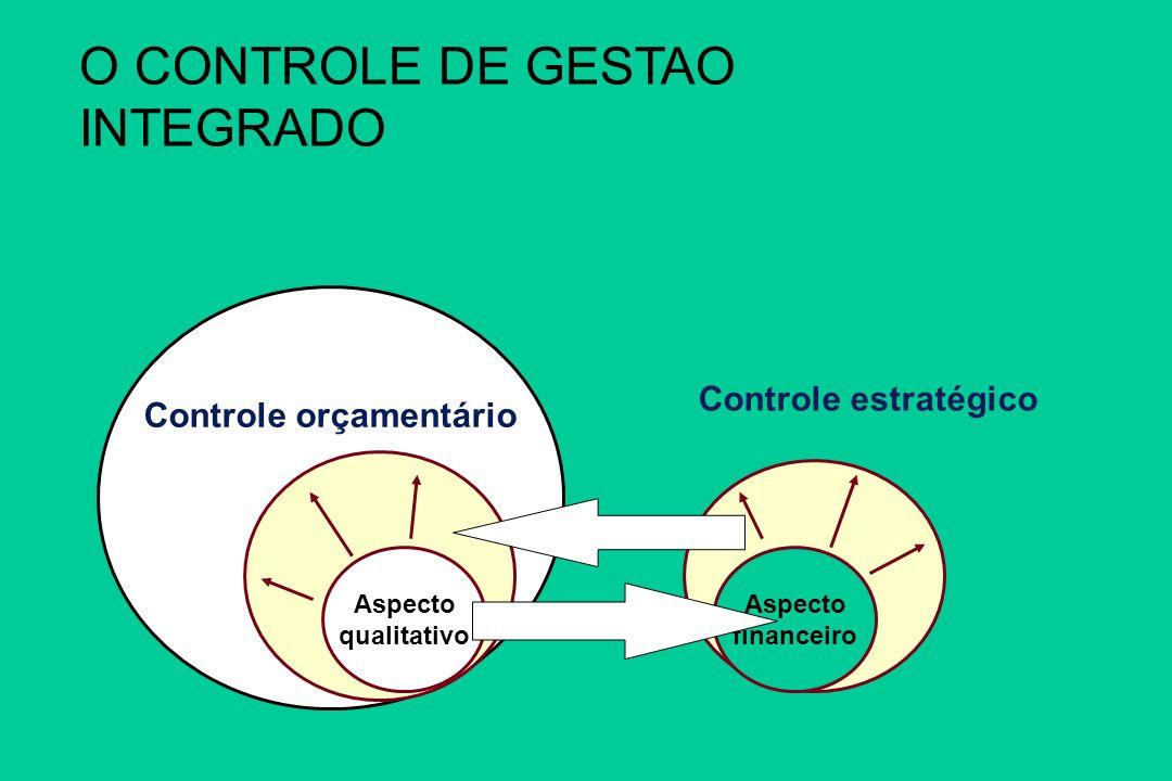 CONTROLE DE GESTÃO Controle orçamentário Aspecto qualitativo Controle estratégico Aspecto financeiro