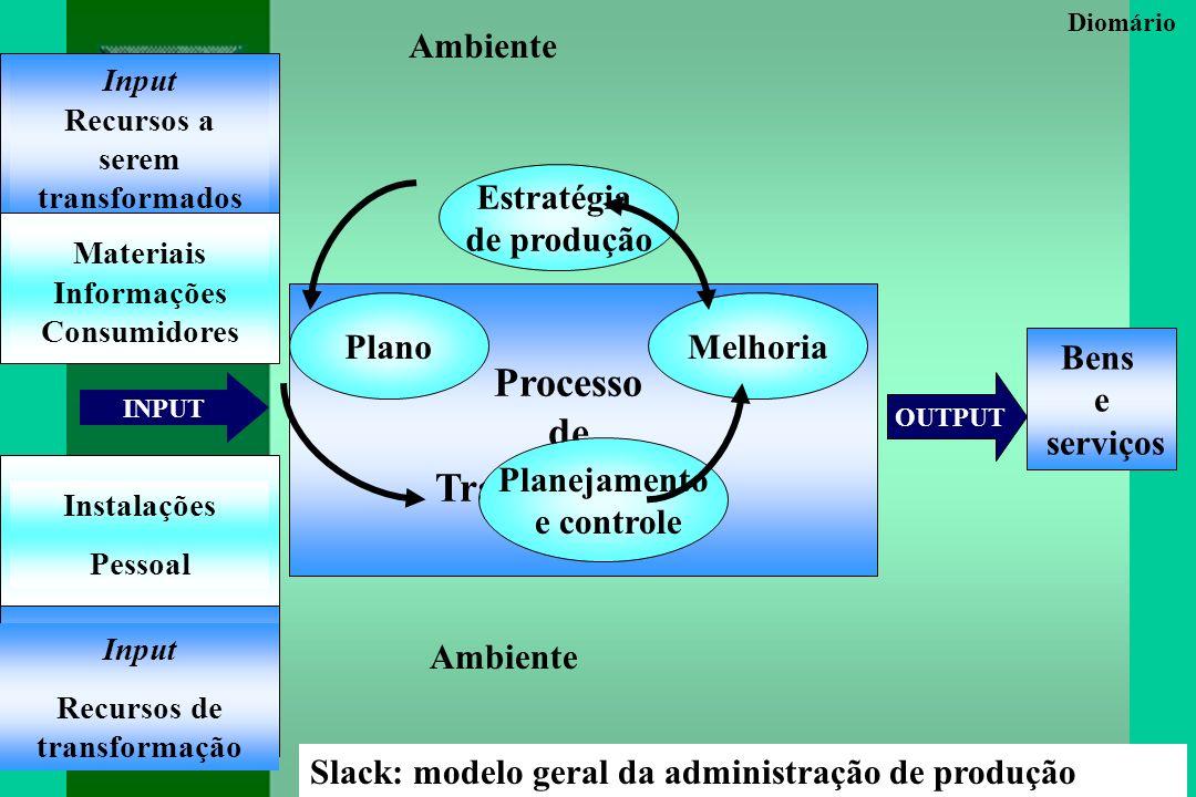 Slack: modelo geral da administração de produção Diomário Input Recursos a serem transformados Materiais Informações Consumidores Instalações Pessoal Input Recursos de transformação Bens e serviços INPUT OUTPUT Ambiente Processo de Transformação Plano Planejamento e controle Estratégia de produção Melhoria