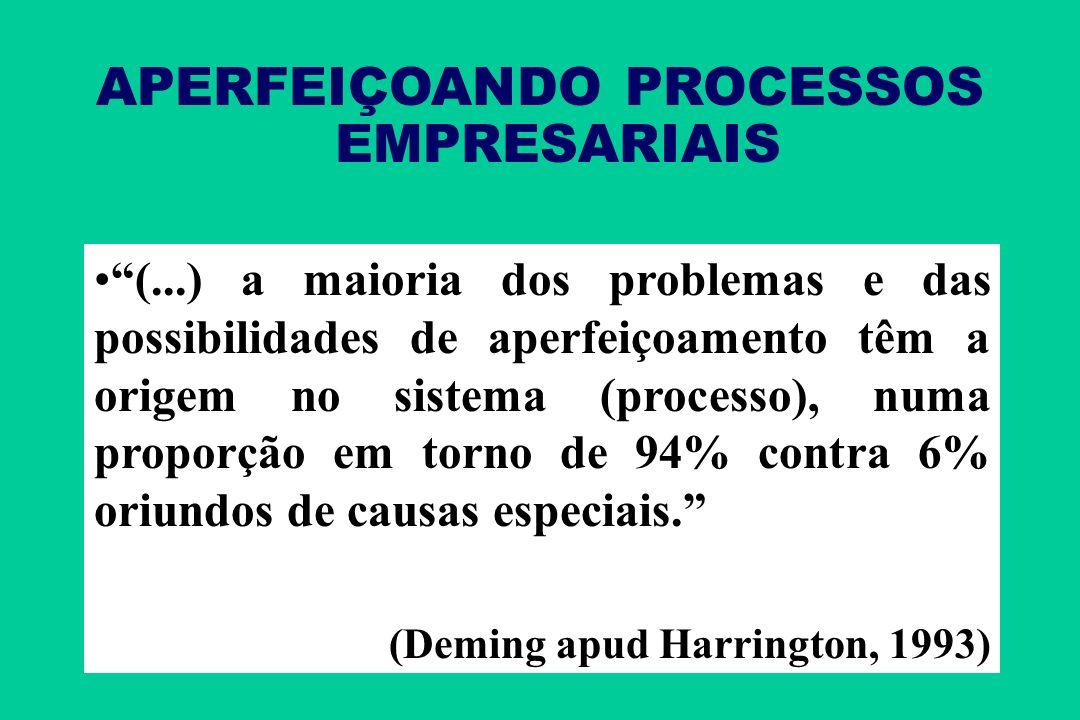 APERFEIÇOANDO PROCESSOS EMPRESARIAIS (...) a maioria dos problemas e das possibilidades de aperfeiçoamento têm a origem no sistema (processo), numa proporção em torno de 94% contra 6% oriundos de causas especiais.