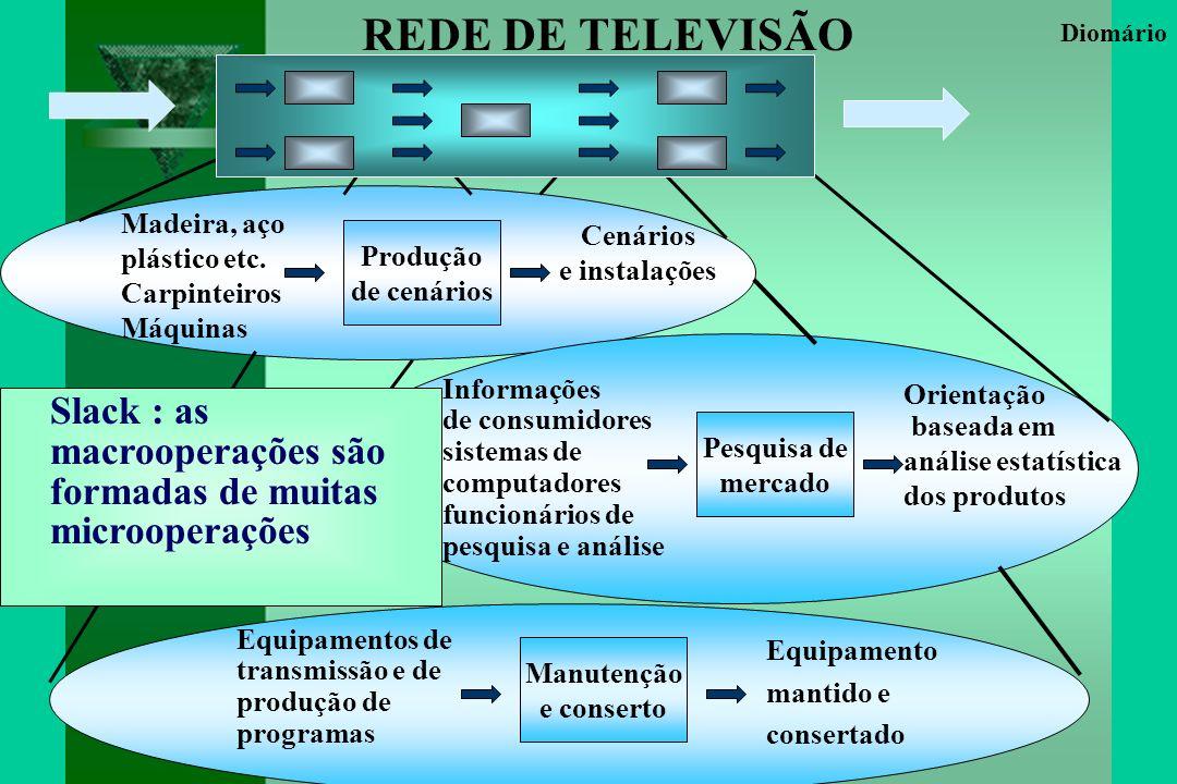 Produção de cenários Cenários e instalações Madeira, aço plástico etc.