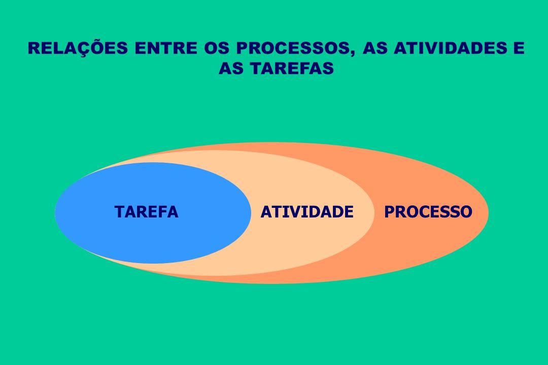 Inputs são bens e serviços decorrentes de outras macro e microoperações MICROOPERAÇÃO Slack : todas as macro e microoperações são consumidores e forne