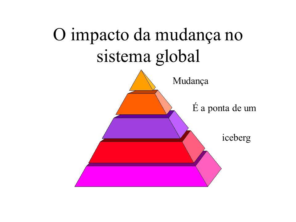 O impacto da mudança no sistema global Mudança É a ponta de um iceberg