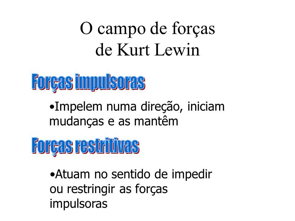 O campo de forças de Kurt Lewin Impelem numa direção, iniciam mudanças e as mantêm Atuam no sentido de impedir ou restringir as forças impulsoras