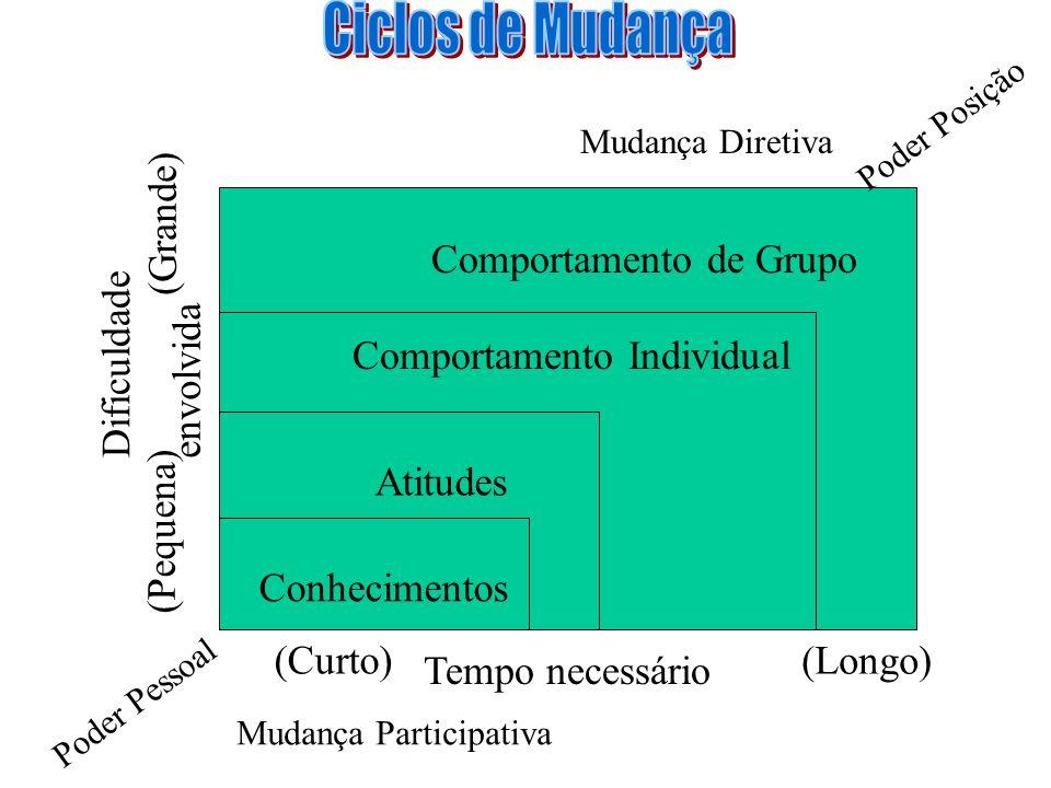 (Pequena) (Grande) Dificuldade envolvida (Curto) Tempo necessário (Longo) Comportamento de Grupo Comportamento Individual Atitudes Conhecimentos Poder