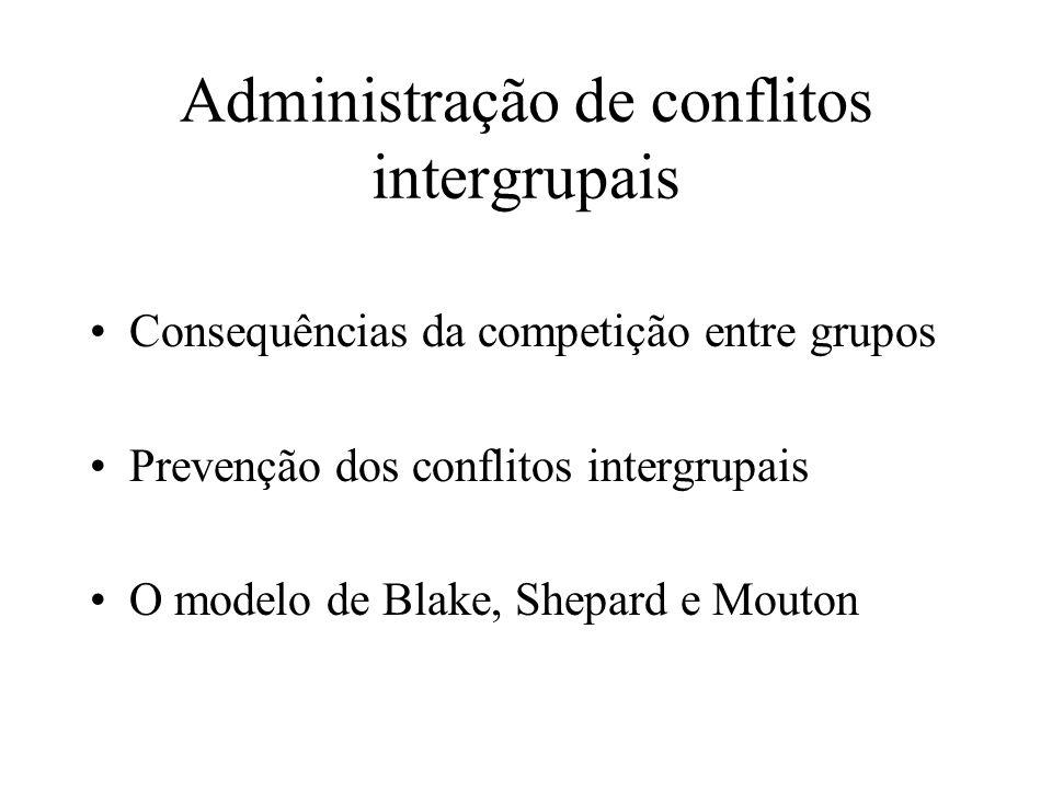Administração de conflitos intergrupais Consequências da competição entre grupos Prevenção dos conflitos intergrupais O modelo de Blake, Shepard e Mou
