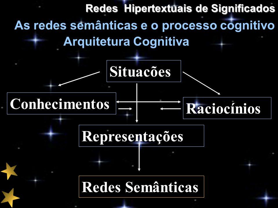 Redes Hipertextuais de Significados As redes semânticas e o processo cognitivo Arquitetura Cognitiva Situacões Raciocínios Representações Conhecimento