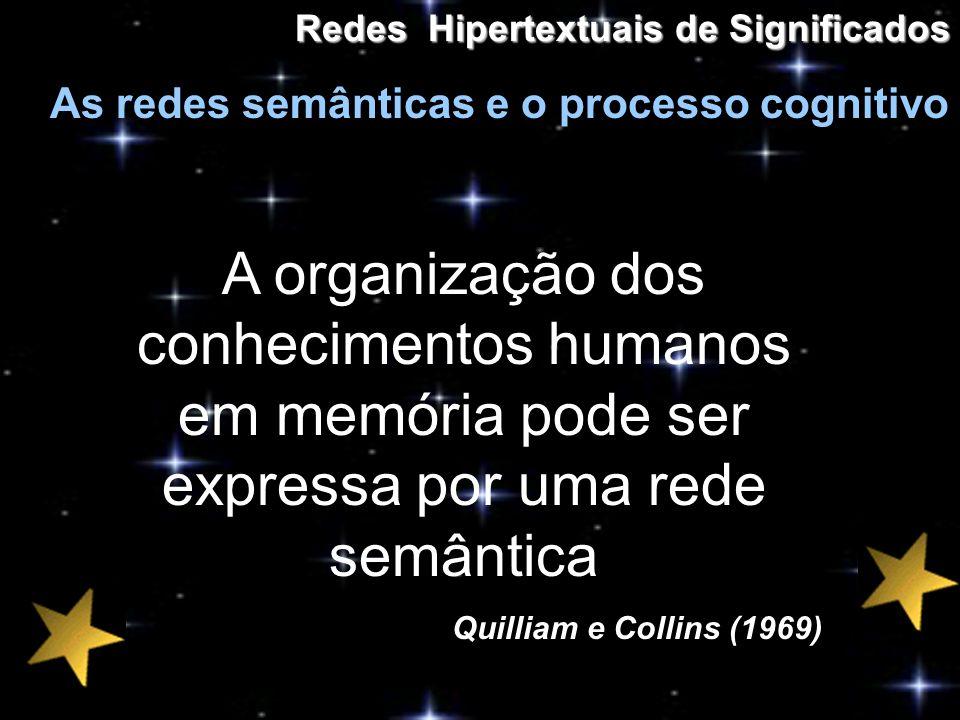 Redes Hipertextuais de Significados As redes semânticas e o processo cognitivo A organização dos conhecimentos humanos em memória pode ser expressa po