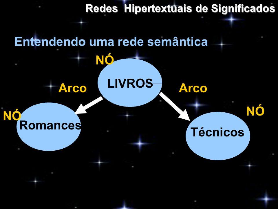 Redes Hipertextuais de Significados Entendendo uma rede semântica LIVROS Romances Técnicos NÓ Arco