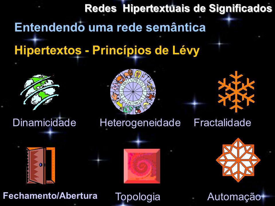 Redes Hipertextuais de Significados Entendendo uma rede semântica Hipertextos - Princípios de Lévy Heterogeneidade Dinamicidade Fractalidade Fechament