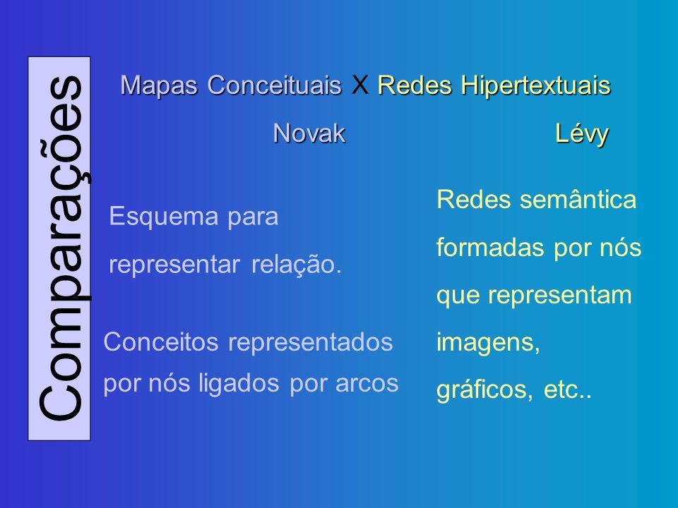 Comparações Mapas Conceituais Redes Hipertextuais Mapas Conceituais X Redes Hipertextuais NovakLévy Esquema para representar relação. Conceitos repres