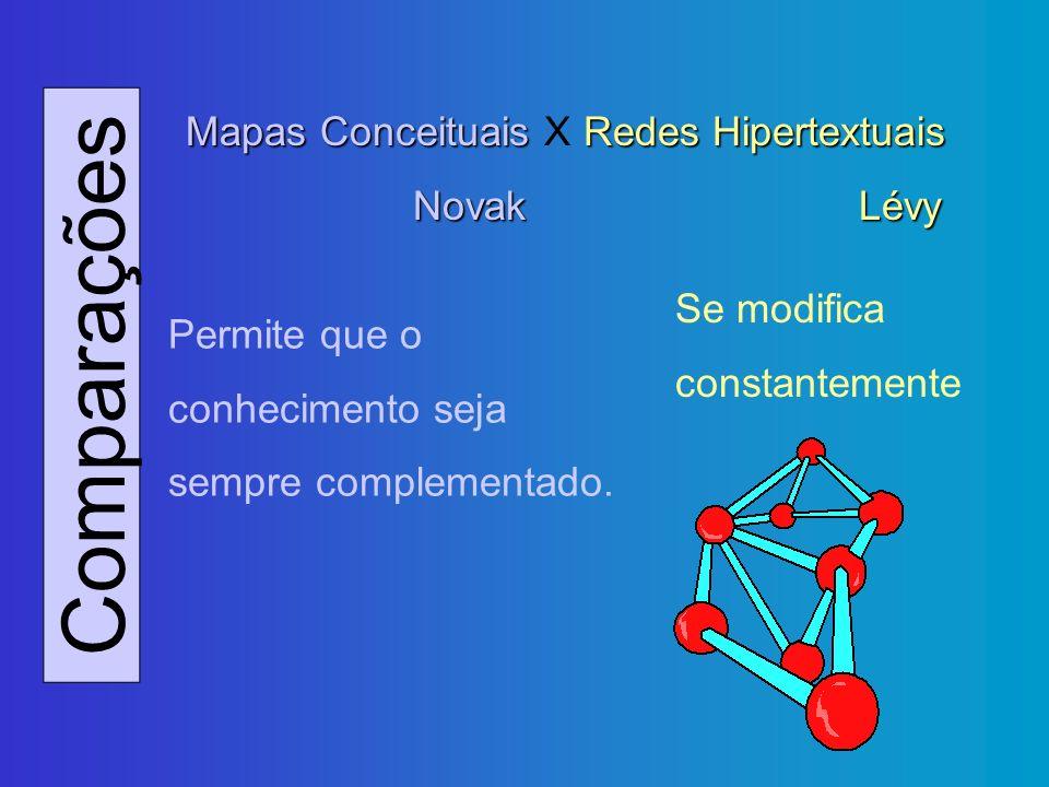Comparações Mapas Conceituais Redes Hipertextuais Mapas Conceituais X Redes Hipertextuais NovakLévy Permite que o conhecimento seja sempre complementa