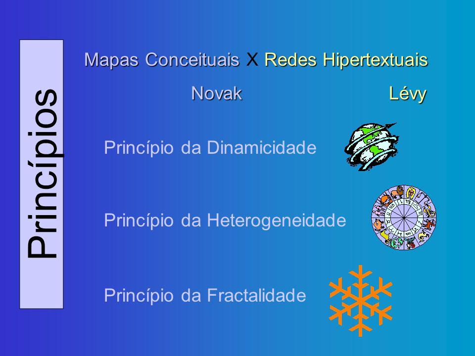 Princípios Mapas Conceituais Redes Hipertextuais Mapas Conceituais X Redes Hipertextuais NovakLévy Princípio da Dinamicidade Princípio da Heterogeneid