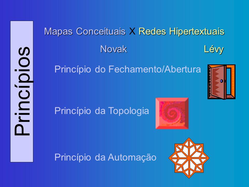 Princípios Mapas Conceituais Redes Hipertextuais Mapas Conceituais X Redes Hipertextuais NovakLévy Princípio do Fechamento/Abertura Princípio da Topol