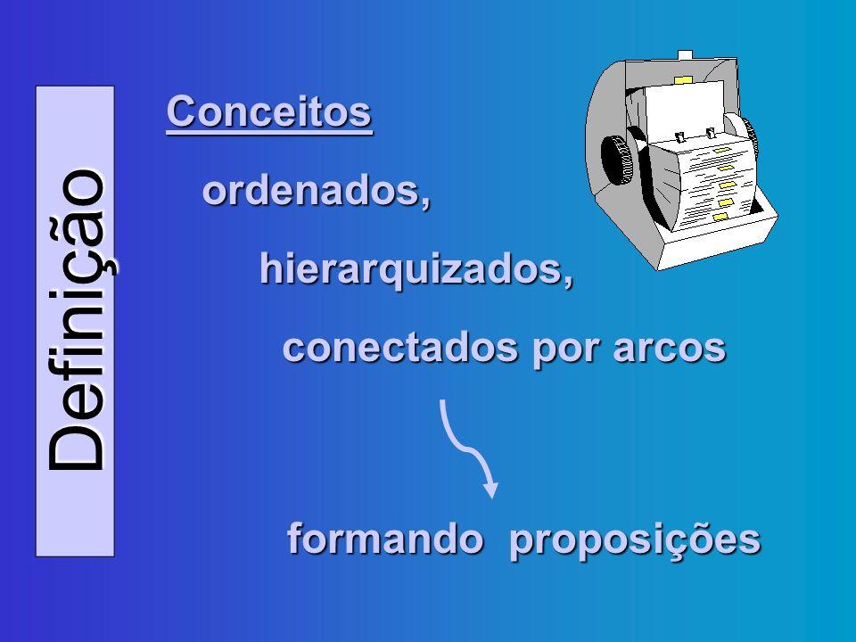 Comparações Mapas Conceituais Redes Hipertextuais Mapas Conceituais X Redes Hipertextuais NovakLévy Permite que o conhecimento seja sempre complementado.