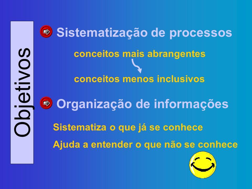 Objetivos conceitos mais abrangentes Sistematiza o que já se conhece Sistematização de processos Organização de informações conceitos menos inclusivos