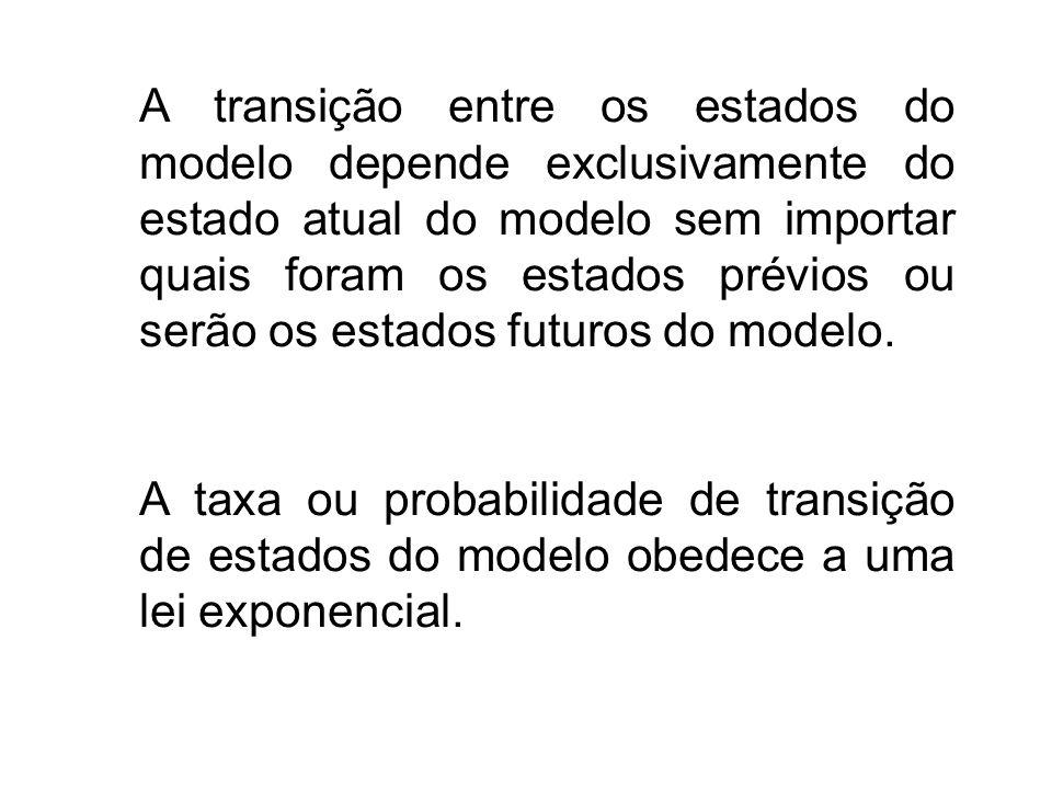 A transição entre os estados do modelo depende exclusivamente do estado atual do modelo sem importar quais foram os estados prévios ou serão os estado