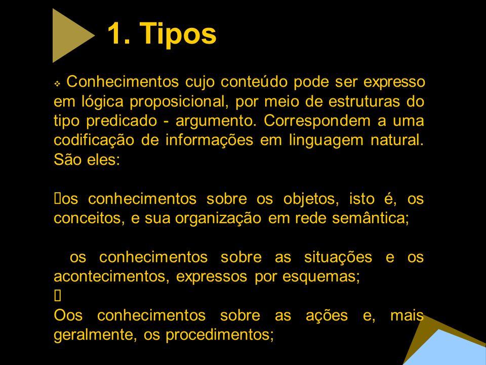 1. Tipos Conhecimentos cujo conteúdo pode ser expresso em lógica proposicional, por meio de estruturas do tipo predicado - argumento. Correspondem a u