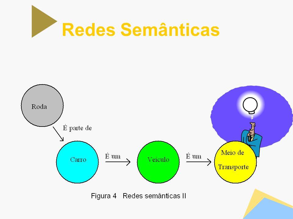 Redes Semânticas