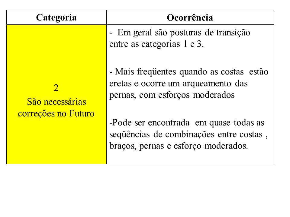 2 São necessárias correções no Futuro - Em geral são posturas de transição entre as categorias 1 e 3. - Mais freqüentes quando as costas estão eretas